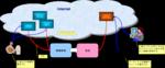 コンテンポラリーダンスマッシュアップポータル概念図